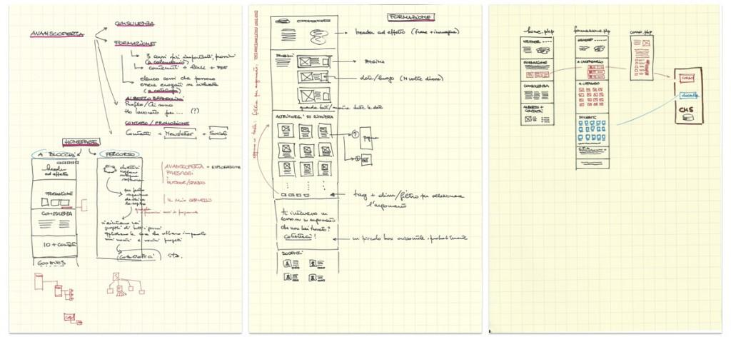 Il brainstorming da cui è nato il sito Avanscoperta