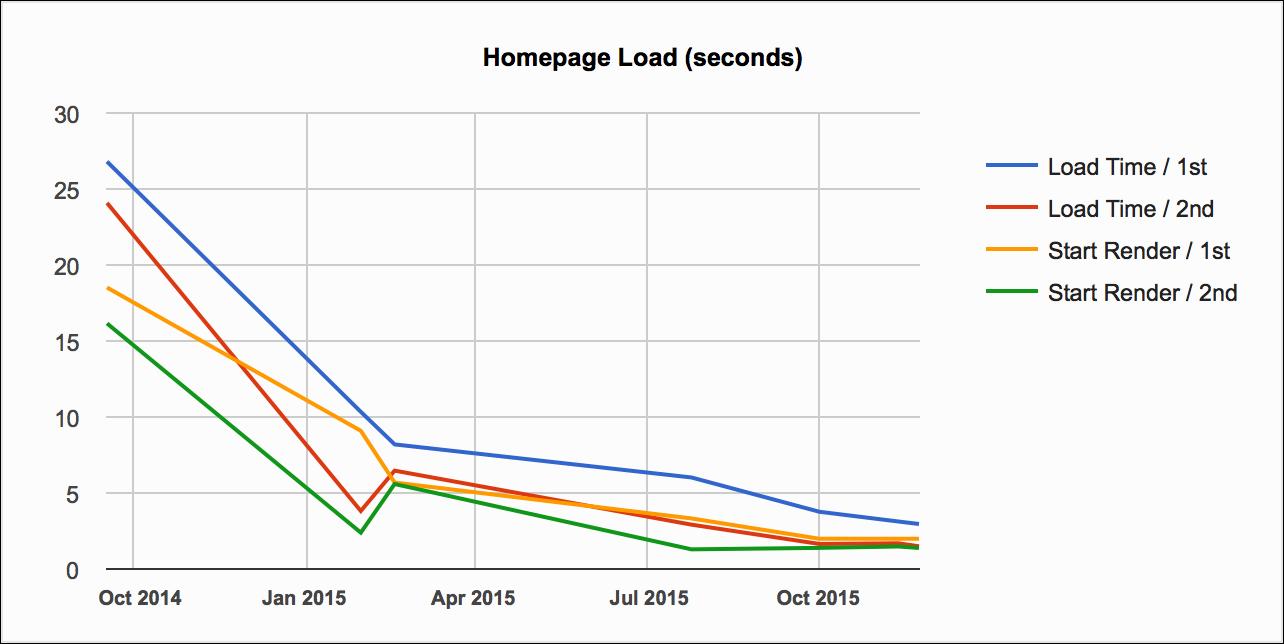 homepage-load-chart-v2